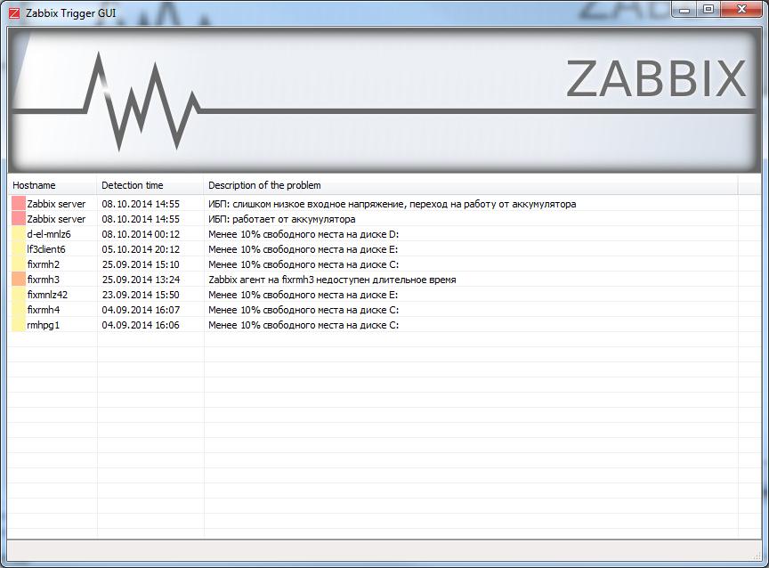 Мониторинг триггеров в GUI под Windows - Zabbix - iT4iT CLUB