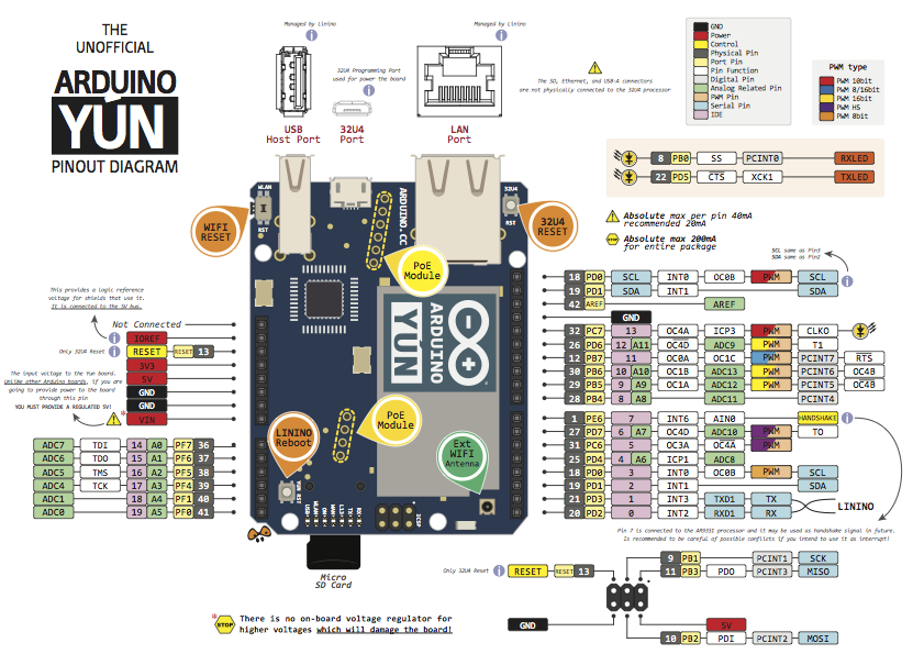 Arduino-Yun.png.3f9ce62fcdeb0db2ecd9dea5