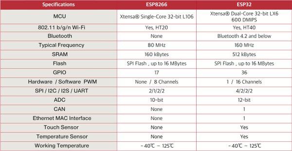 ESP8266_vs_ESP32.png